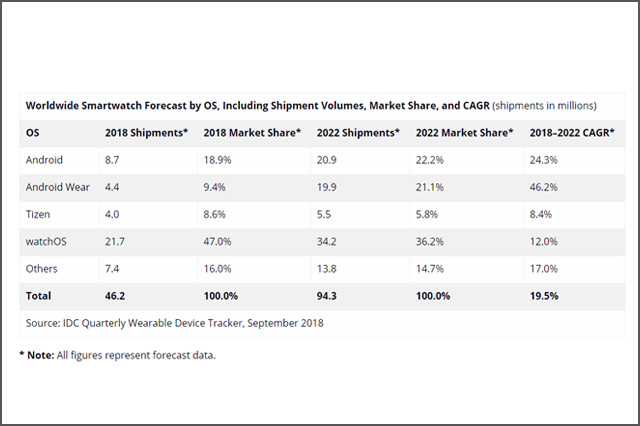 Worldwide Smartwatch Forecast by Devices