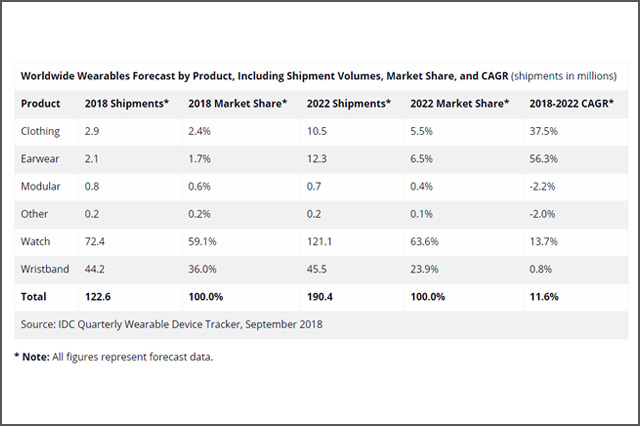 Worldwide Wearables Forecast by Product