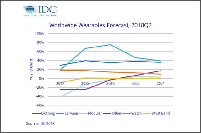 Worldwide Wearables Forecast Graph